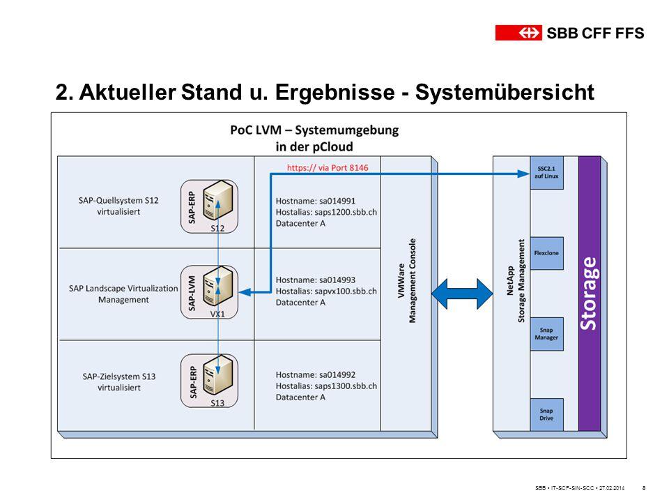 2. Aktueller Stand u. Ergebnisse - Systemübersicht 8SBB IT-SCF-SIN-SCC 27.02.2014