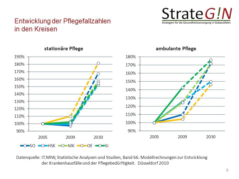 Entwicklung der Pflegefallzahlen in den Kreisen 8 Datenquelle: IT.NRW, Statistische Analysen und Studien, Band 66.