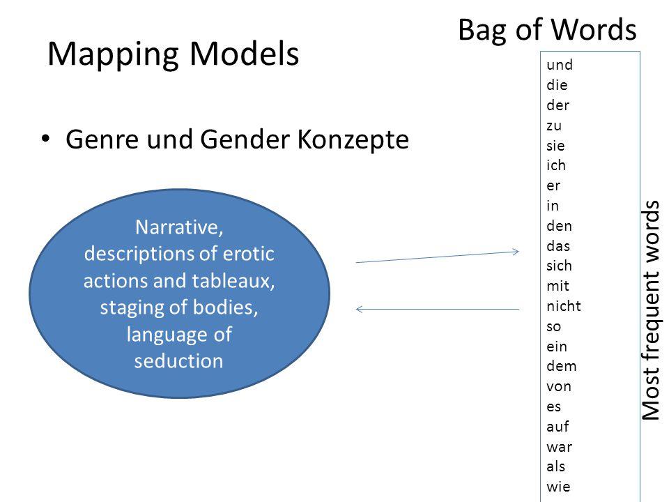 Mapping Models Genre und Gender Konzepte und die der zu sie ich er in den das sich mit nicht so ein dem von es auf war als wie Narrative, descriptions of erotic actions and tableaux, staging of bodies, language of seduction Bag of Words Most frequent words