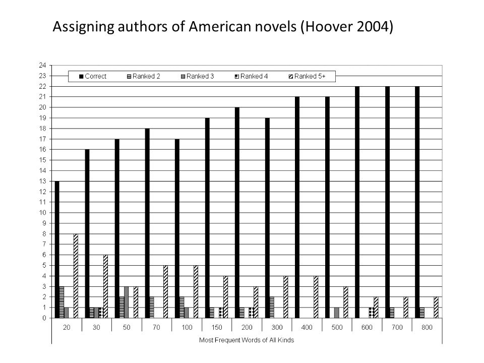 Assigning authors of American novels (Hoover 2004)
