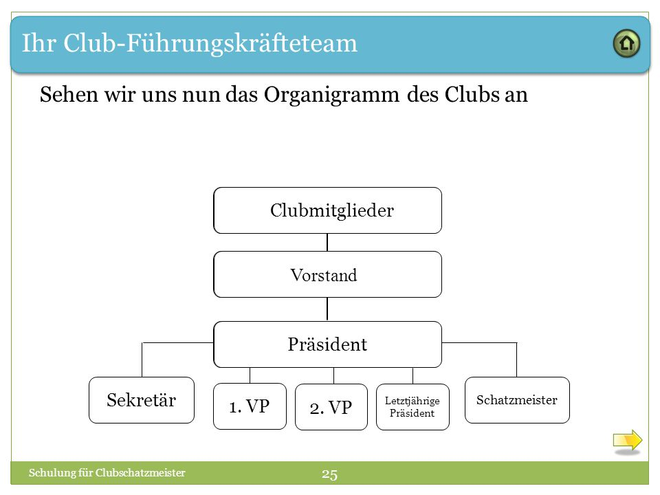 Ihr Club-Führungskräfteteam Schulung für Clubschatzmeister 25 Sehen wir uns nun das Organigramm des Clubs an 1.