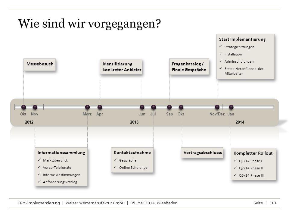 Seite | Wie sind wir vorgegangen? CRM-Implementierung | Walser Wertemanufaktur GmbH | 05. Mai 2014, Wiesbaden 13 Okt Nov März Apr Jun Jul Sep Okt Nov/