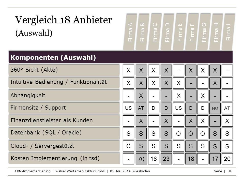 Seite | CRM-Implementierung | Walser Wertemanufaktur GmbH | 05. Mai 2014, Wiesbaden 8 Komponenten (Auswahl) 360° Sicht (Akte) Intuitive Bedienung / Fu