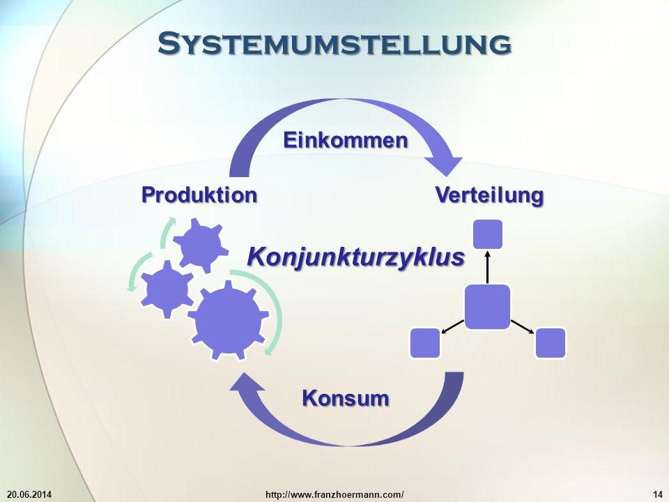 Systemumstellung 20.06.2014http://www.franzhoermann.com/14 Verteilung Produktion Einkommen Konsum Konjunkturzyklus