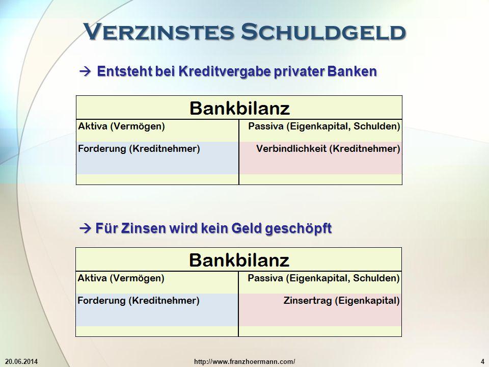 Verzinstes Schuldgeld 20.06.2014http://www.franzhoermann.com/4  Entsteht bei Kreditvergabe privater Banken  Für Zinsen wird kein Geld geschöpft