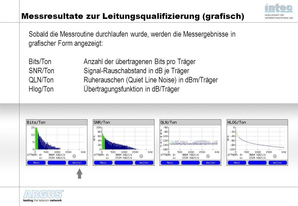 Messresultate zur Leitungsqualifizierung (grafisch) Sobald die Messroutine durchlaufen wurde, werden die Messergebnisse in grafischer Form angezeigt: Bits/TonAnzahl der übertragenen Bits pro Träger SNR/TonSignal-Rauschabstand in dB je Träger QLN/Ton Ruherauschen (Quiet Line Noise) in dBm/Träger Hlog/TonÜbertragungsfunktion in dB/Träger