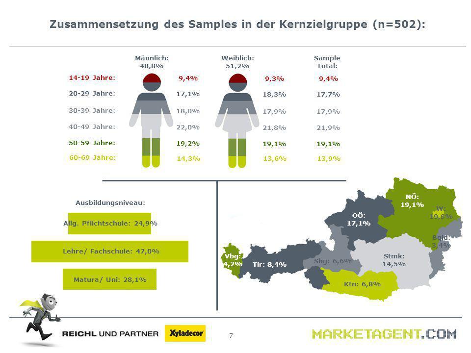 Zusammensetzung des Samples in der Kernzielgruppe (n=502): 7 Männlich: 48,8% Weiblich: 51,2% Tir: 8,4% NÖ: 19,1% W: 19,9% OÖ: 17,1% Ktn: 6,8% Sbg: 6,6% Vbg: 4,2% Stmk: 14,5% Bgld: 3,4% 14-19 Jahre: 20-29 Jahre: 40-49 Jahre: 30-39 Jahre: 50-59 Jahre: 60-69 Jahre: 9,4% 17,1% 22,0% 18,0% 19,2% 14,3% 9,3% 18,3% 21,8% 17,9% 19,1% 13,6% 9,4% 17,7% 21,9% 17,9% 19,1% 13,9% Sample Total: Ausbildungsniveau: Allg.