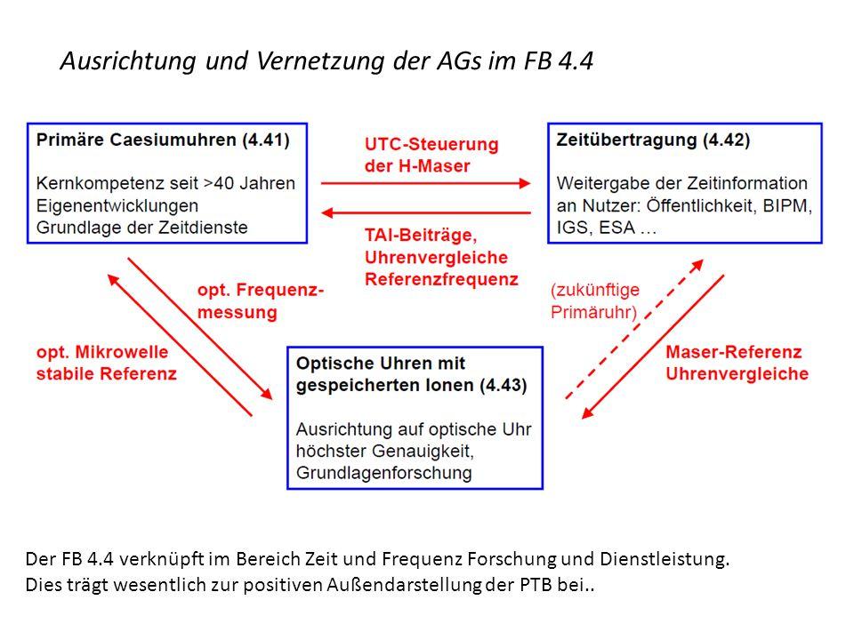 Ausrichtung und Vernetzung der AGs im FB 4.4 Der FB 4.4 verknüpft im Bereich Zeit und Frequenz Forschung und Dienstleistung. Dies trägt wesentlich zur