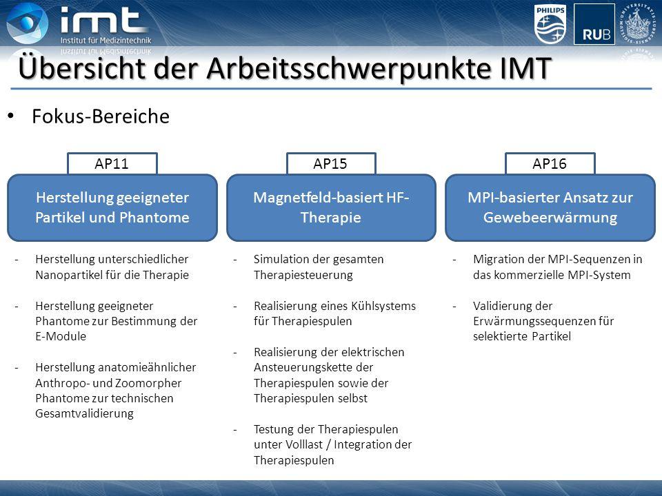 Übersicht der Arbeitsschwerpunkte IMT Fokus-Bereiche Herstellung geeigneter Partikel und Phantome AP11 Magnetfeld-basiert HF- Therapie AP15 MPI-basier