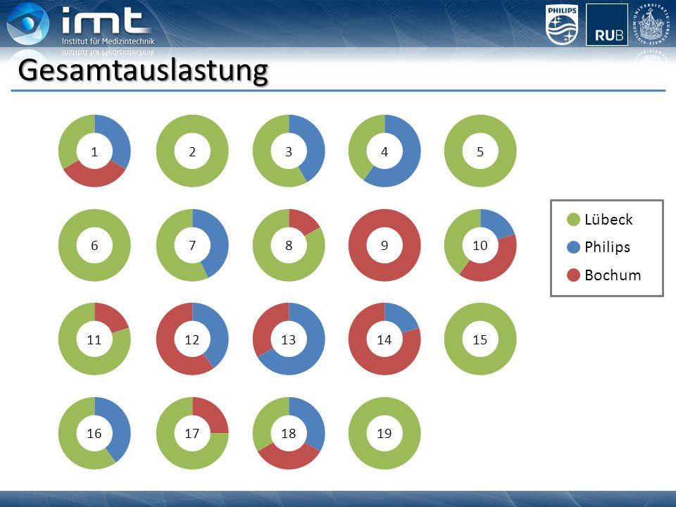 Gesamtauslastung 14 6 35 1089 2 7 12111413 1819 15 1617 Lübeck Philips Bochum
