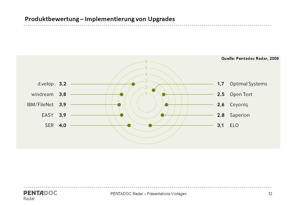PENTADOC Radar – Präsentations-Vorlagen12 Produktbewertung – Implementierung von Upgrades