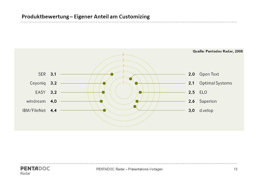 PENTADOC Radar – Präsentations-Vorlagen13 Produktbewertung – Eigener Anteil am Customizing