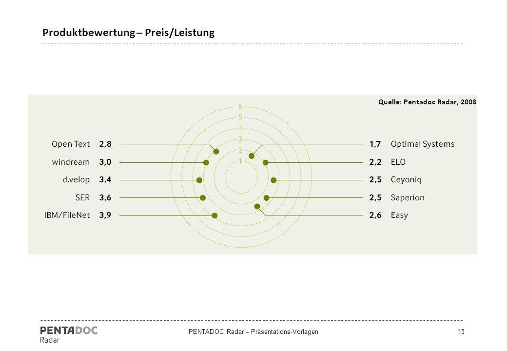PENTADOC Radar – Präsentations-Vorlagen15 Produktbewertung – Preis/Leistung