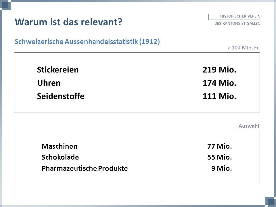 Schweizerische Aussenhandelsstatistik (1912) HISTORISCHER VEREIN DES KANTONS ST.GALLEN Warum ist das relevant? Stickereien219 Mio. Uhren174 Mio. Seide