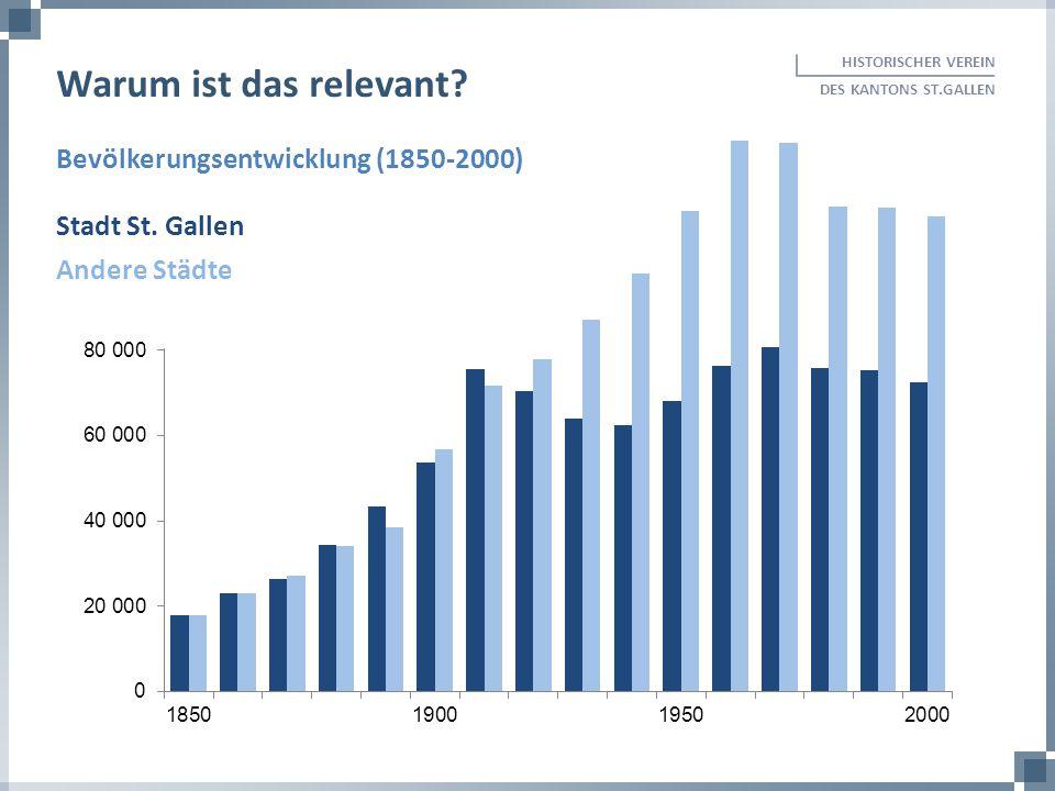 HISTORISCHER VEREIN DES KANTONS ST.GALLEN Warum ist das relevant? Stadt St. Gallen Andere Städte Bevölkerungsentwicklung (1850-2000)