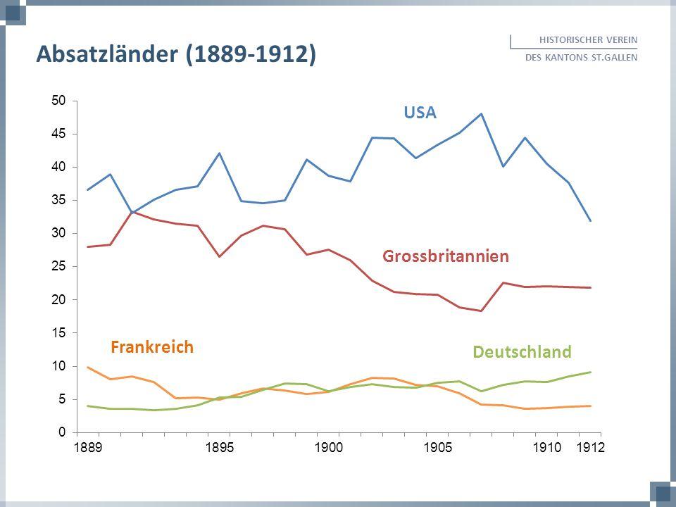 HISTORISCHER VEREIN DES KANTONS ST.GALLEN Absatzländer (1889-1912) Grossbritannien Frankreich Deutschland USA