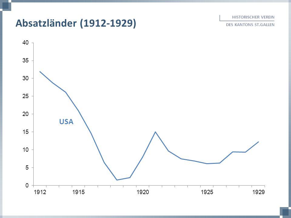 HISTORISCHER VEREIN DES KANTONS ST.GALLEN Absatzländer (1912-1929) USA