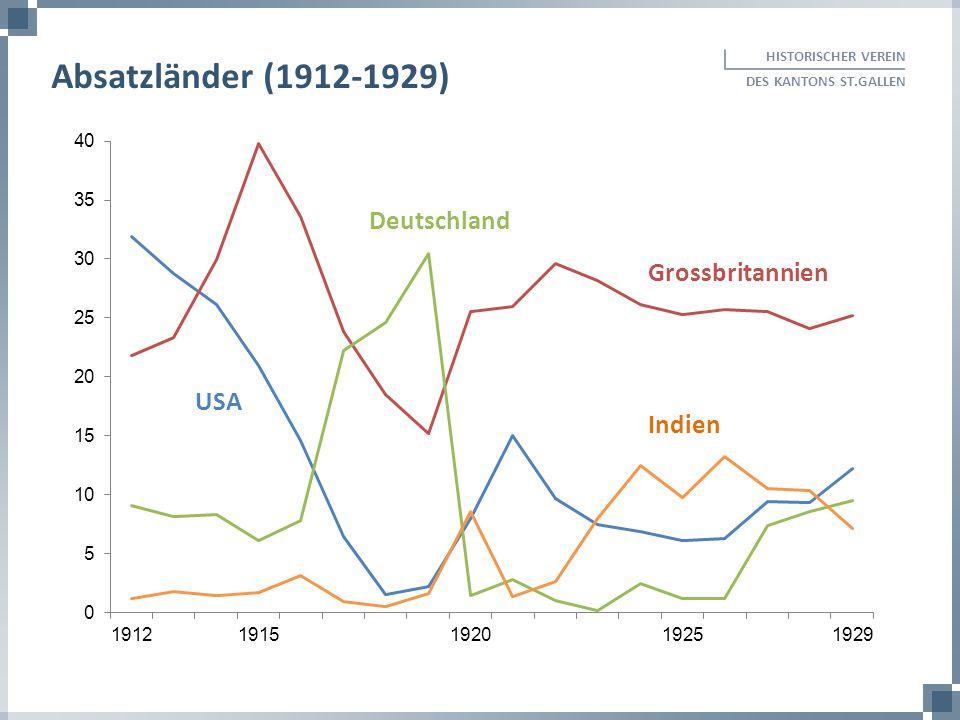 HISTORISCHER VEREIN DES KANTONS ST.GALLEN Absatzländer (1912-1929) USA Grossbritannien Indien Deutschland