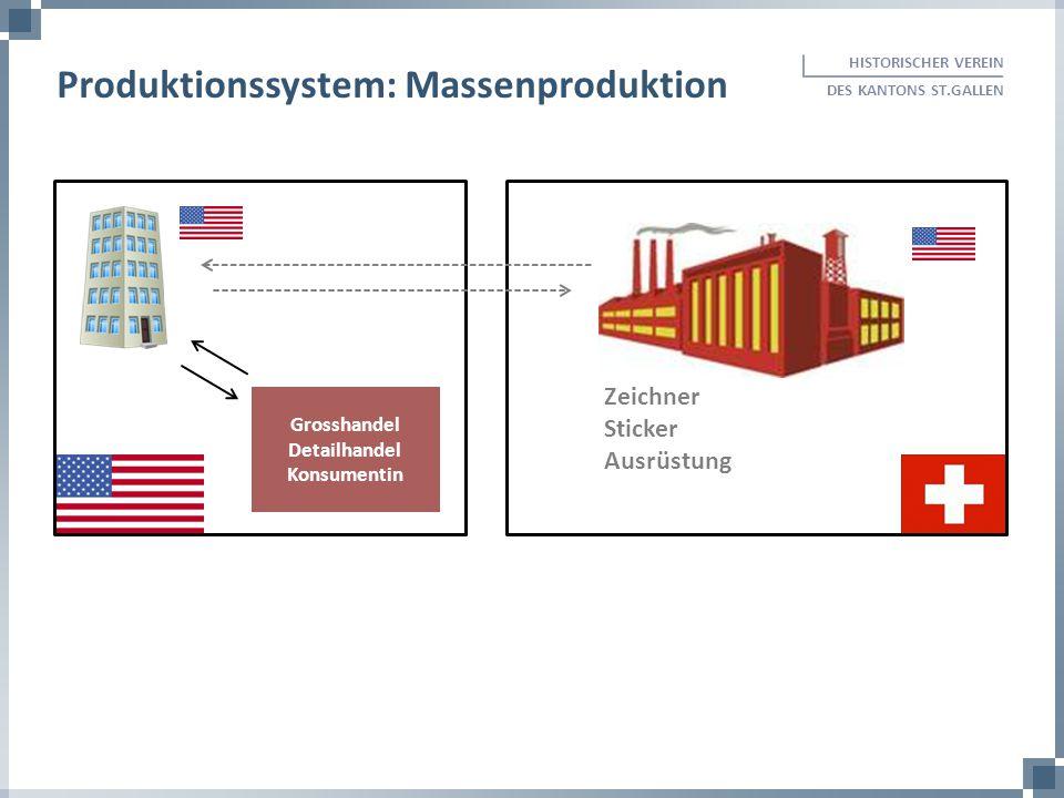 HISTORISCHER VEREIN DES KANTONS ST.GALLEN Produktionssystem: Massenproduktion Zeichner Sticker Ausrüstung Grosshandel Detailhandel Konsumentin