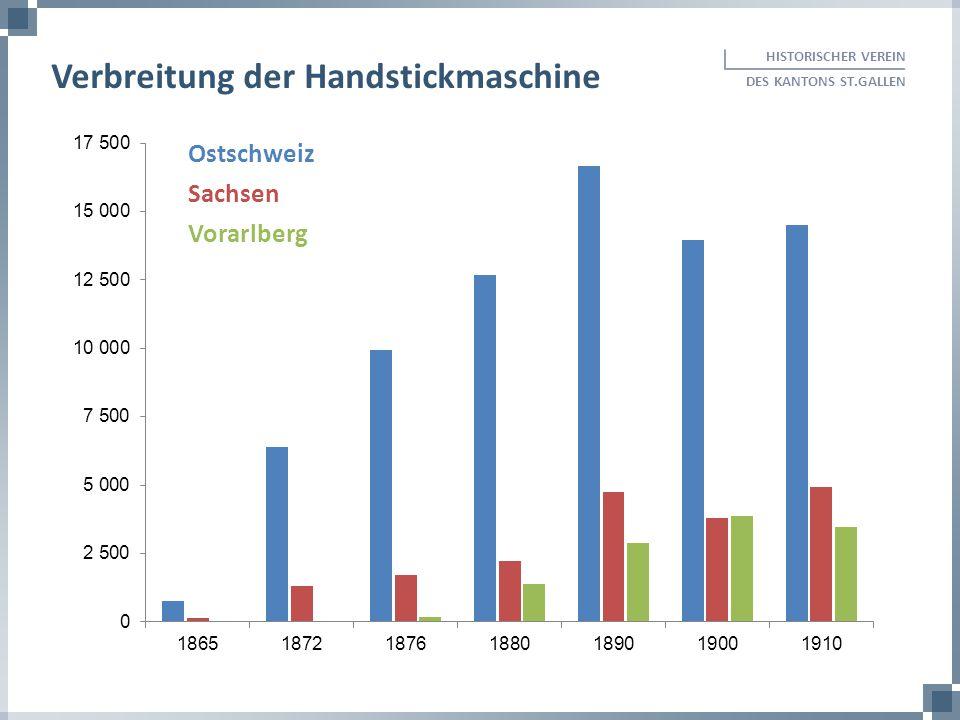 HISTORISCHER VEREIN DES KANTONS ST.GALLEN Verbreitung der Handstickmaschine Ostschweiz Sachsen Vorarlberg