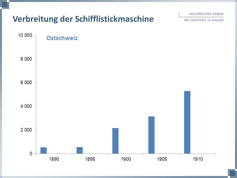 HISTORISCHER VEREIN DES KANTONS ST.GALLEN Verbreitung der Schifflistickmaschine Ostschweiz
