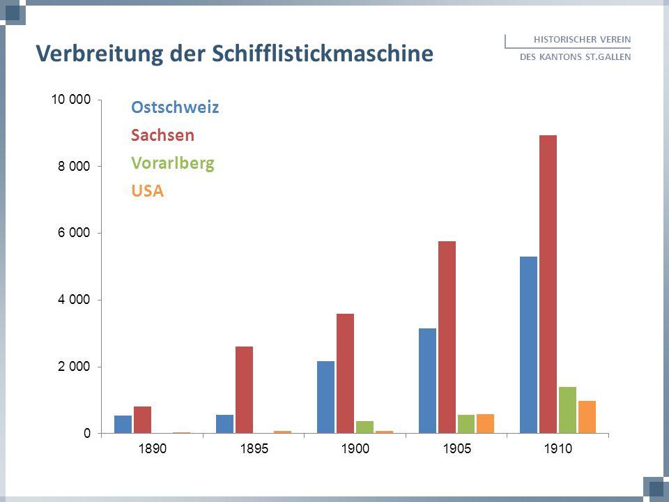 HISTORISCHER VEREIN DES KANTONS ST.GALLEN Verbreitung der Schifflistickmaschine Ostschweiz Sachsen Vorarlberg USA