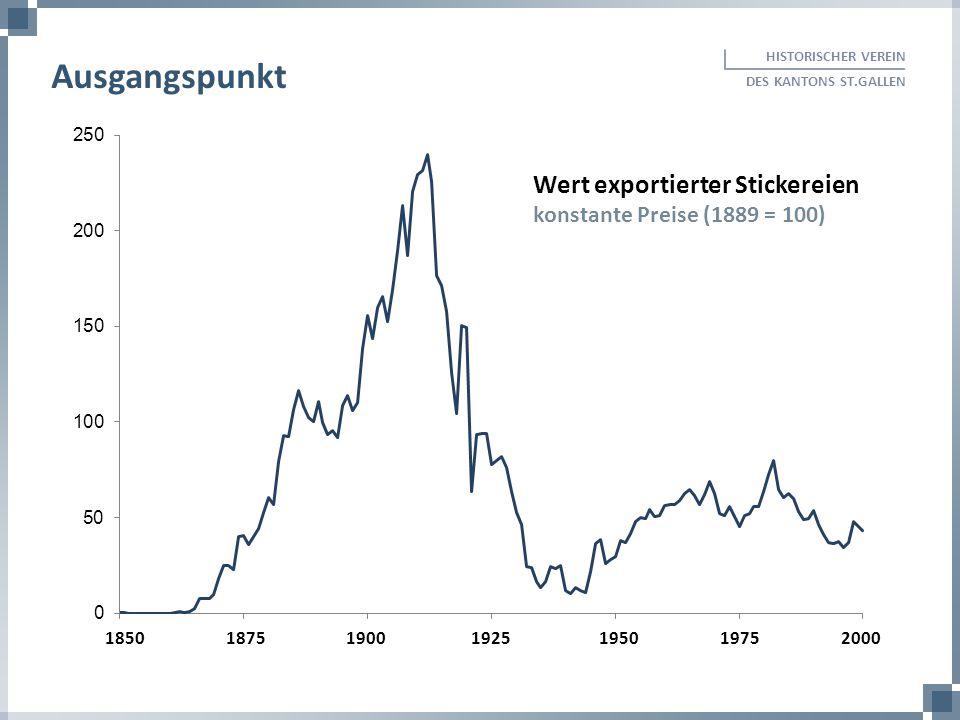 185018751900 1925 1950 1975 2000 Wert exportierter Stickereien konstante Preise (1889 = 100) HISTORISCHER VEREIN DES KANTONS ST.GALLEN Ausgangspunkt