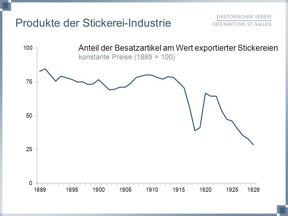 HISTORISCHER VEREIN DES KANTONS ST.GALLEN Produkte der Stickerei-Industrie Anteil der Besatzartikel am Wert exportierter Stickereien konstante Preise