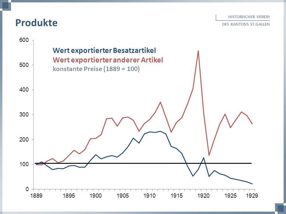 HISTORISCHER VEREIN DES KANTONS ST.GALLEN Produkte Wert exportierter Besatzartikel Wert exportierter anderer Artikel konstante Preise (1889 = 100)