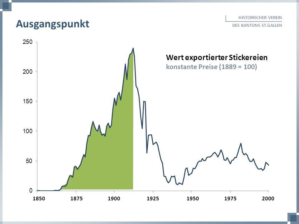 Wert exportierter Stickereien konstante Preise (1889 = 100) HISTORISCHER VEREIN DES KANTONS ST.GALLEN Ausgangspunkt 185018751900 1925 1950 1975 2000