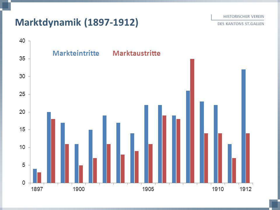 HISTORISCHER VEREIN DES KANTONS ST.GALLEN Marktdynamik (1897-1912) MarkteintritteMarktaustritte