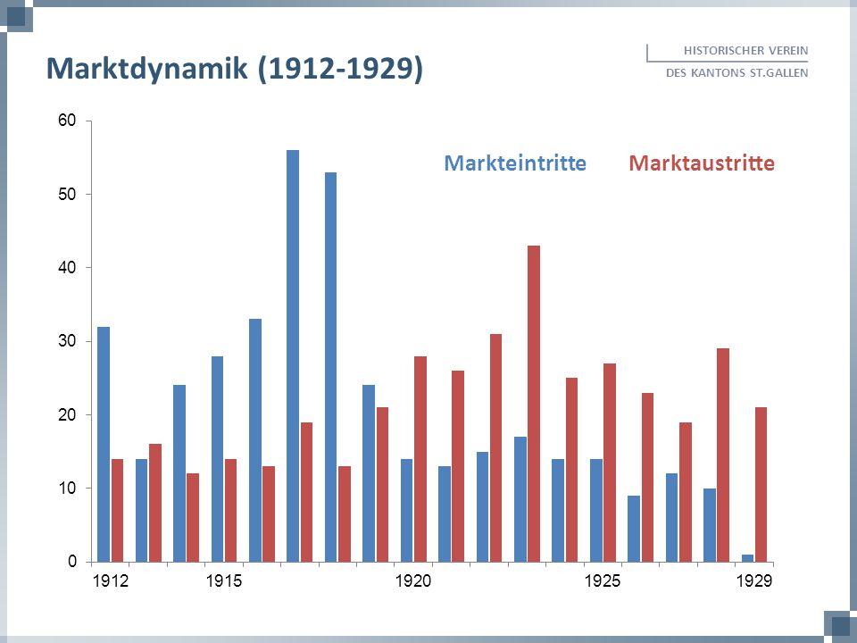 HISTORISCHER VEREIN DES KANTONS ST.GALLEN Marktdynamik (1912-1929) MarkteintritteMarktaustritte