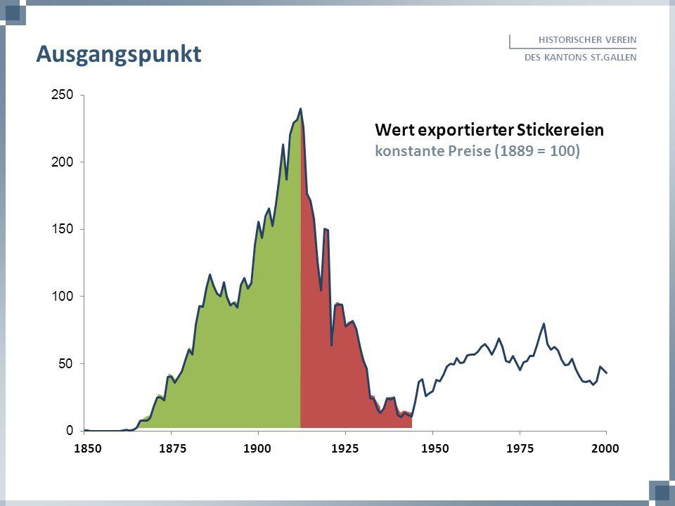 Wert exportierter Stickereien konstante Preise (1889 = 100) 185018751900 1925 1950 1975 2000 HISTORISCHER VEREIN DES KANTONS ST.GALLEN Ausgangspunkt