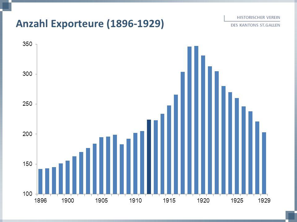 HISTORISCHER VEREIN DES KANTONS ST.GALLEN Anzahl Exporteure (1896-1929)
