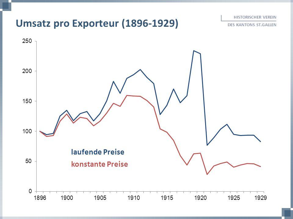 HISTORISCHER VEREIN DES KANTONS ST.GALLEN Umsatz pro Exporteur (1896-1929) laufende Preise konstante Preise