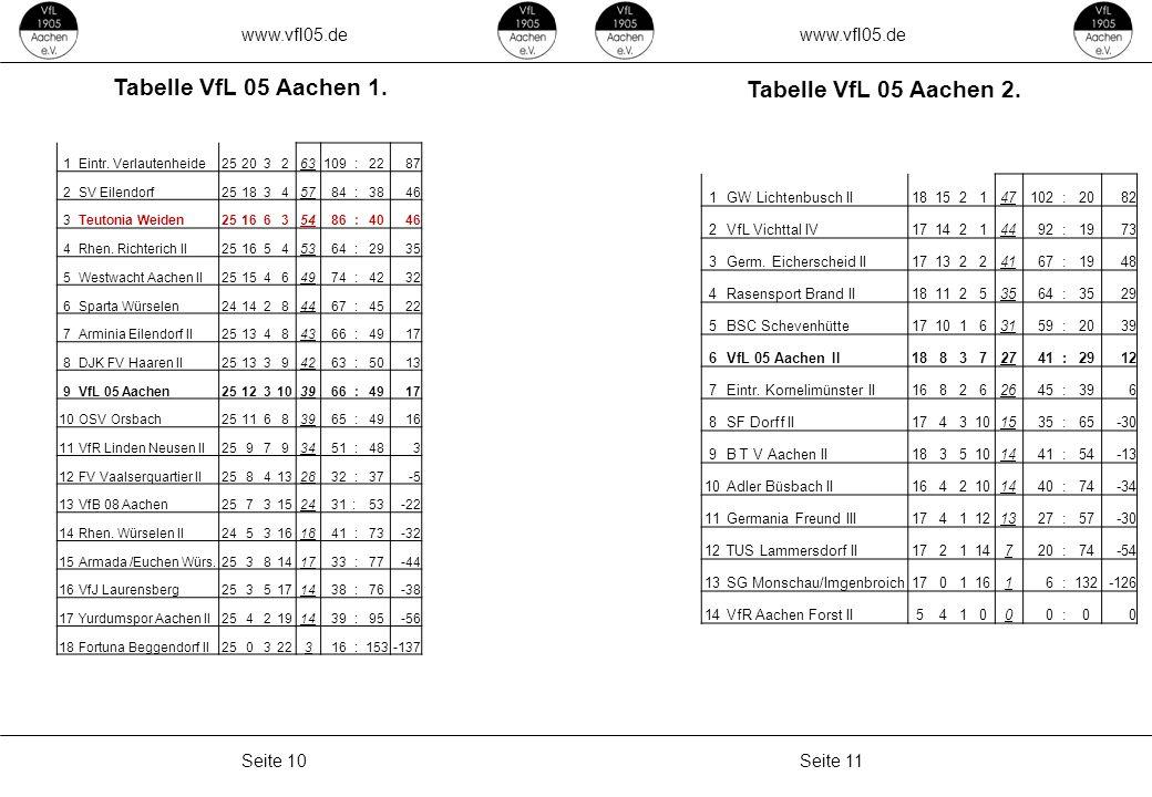 www.vfl05.de Seite 11Seite 10 Tabelle VfL 05 Aachen 1. Tabelle VfL 05 Aachen 2. ZEICHENERKLÄRUNG Erzeugt: 04.05.2011 04:33 1GW Lichtenbusch II18152147
