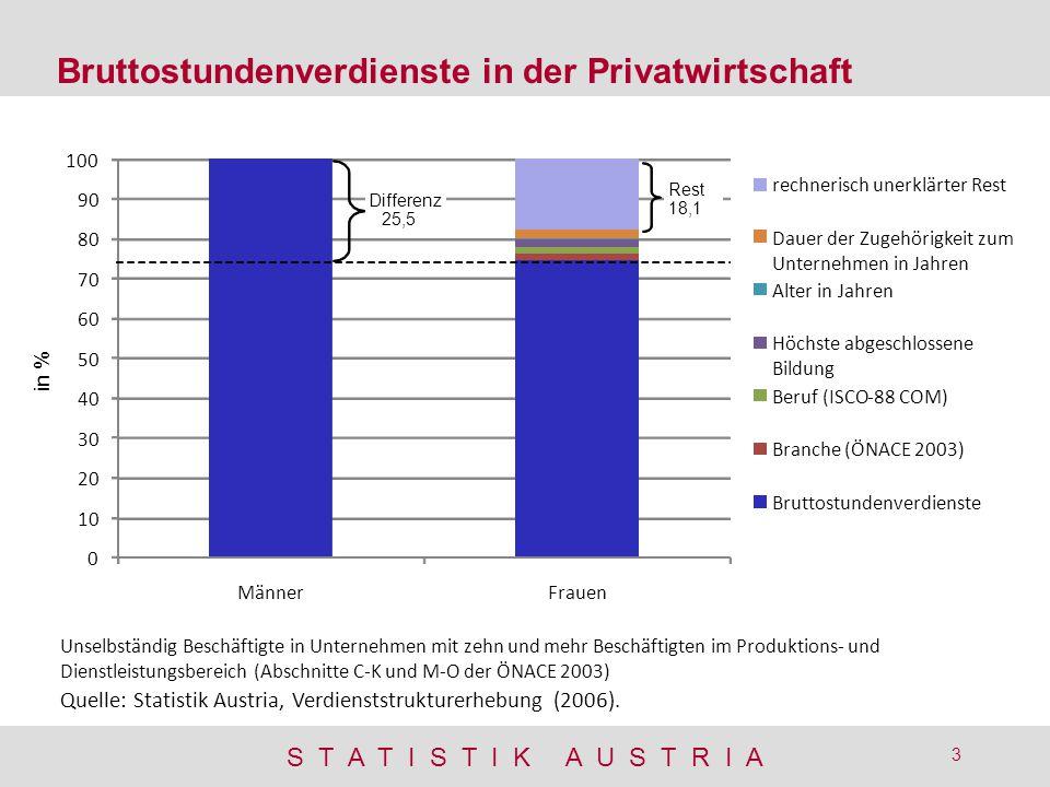 S T A T I S T I K A U S T R I A 3 Bruttostundenverdienste in der Privatwirtschaft Quelle: Statistik Austria, Verdienststrukturerhebung (2006). Unselbs
