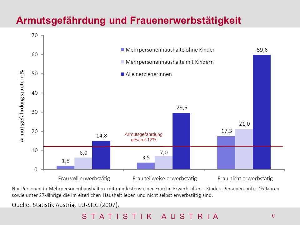 S T A T I S T I K A U S T R I A 6 Armutsgefährdung und Frauenerwerbstätigkeit Quelle: Statistik Austria, EU-SILC (2007). 1,8 3,5 17,3 6,0 7,0 21,0 14,