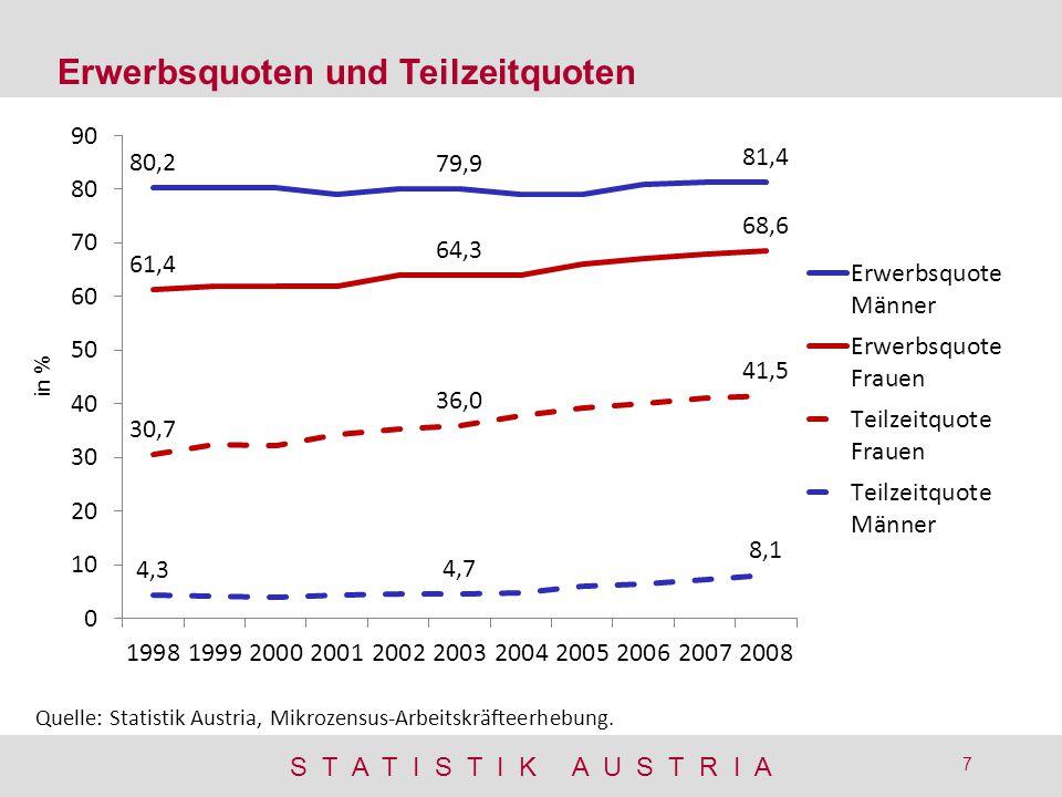 S T A T I S T I K A U S T R I A 7 Erwerbsquoten und Teilzeitquoten Quelle: Statistik Austria, Mikrozensus-Arbeitskräfteerhebung.
