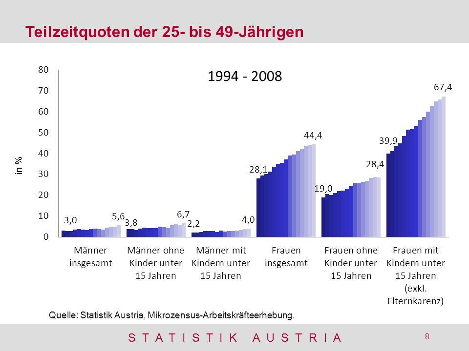 S T A T I S T I K A U S T R I A 8 in % Teilzeitquoten der 25- bis 49-Jährigen Quelle: Statistik Austria, Mikrozensus-Arbeitskräfteerhebung.