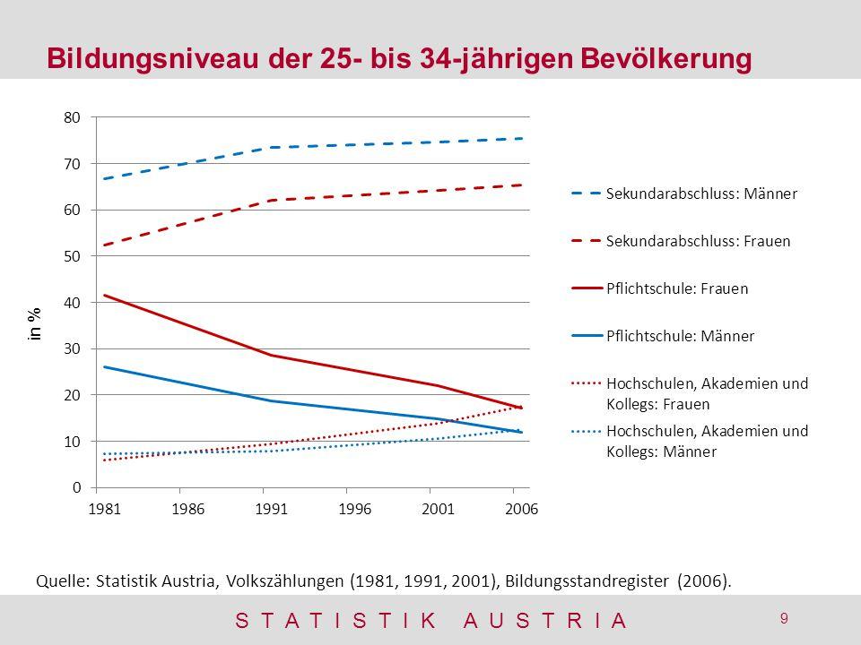 S T A T I S T I K A U S T R I A 9 Bildungsniveau der 25- bis 34-jährigen Bevölkerung in % Quelle: Statistik Austria, Volkszählungen (1981, 1991, 2001), Bildungsstandregister (2006).