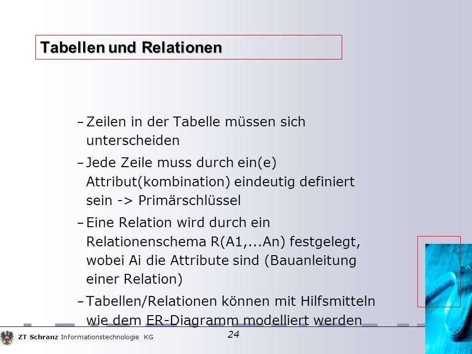 ZT Schranz Informationstechnologie KG 24 Tabellen und Relationen – Zeilen in der Tabelle müssen sich unterscheiden – Jede Zeile muss durch ein(e) Attribut(kombination) eindeutig definiert sein -> Primärschlüssel – Eine Relation wird durch ein Relationenschema R(A1,...An) festgelegt, wobei Ai die Attribute sind (Bauanleitung einer Relation)  – Tabellen/Relationen können mit Hilfsmitteln wie dem ER-Diagramm modelliert werden