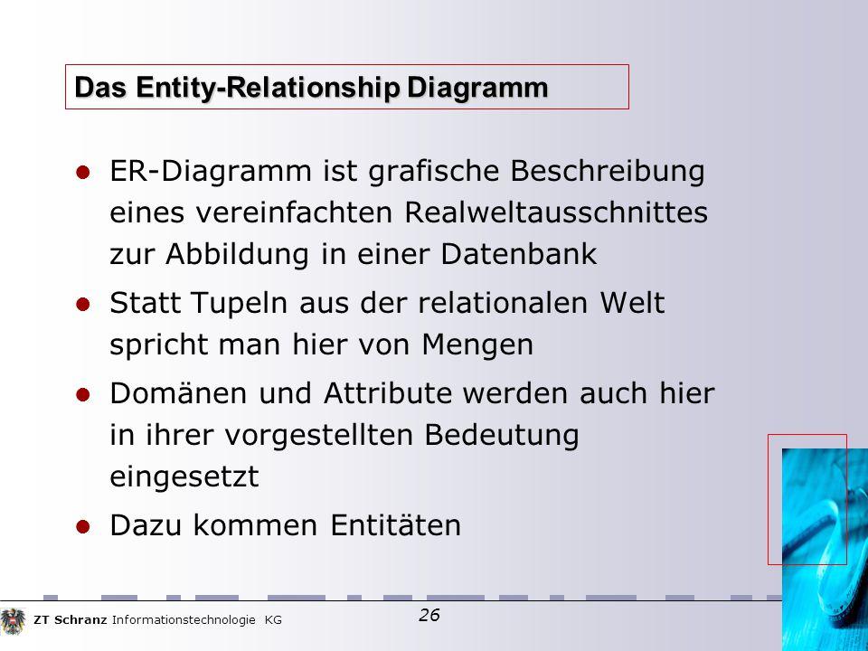ZT Schranz Informationstechnologie KG 26 Das Entity-Relationship Diagramm ER-Diagramm ist grafische Beschreibung eines vereinfachten Realweltausschnittes zur Abbildung in einer Datenbank Statt Tupeln aus der relationalen Welt spricht man hier von Mengen Domänen und Attribute werden auch hier in ihrer vorgestellten Bedeutung eingesetzt Dazu kommen Entitäten