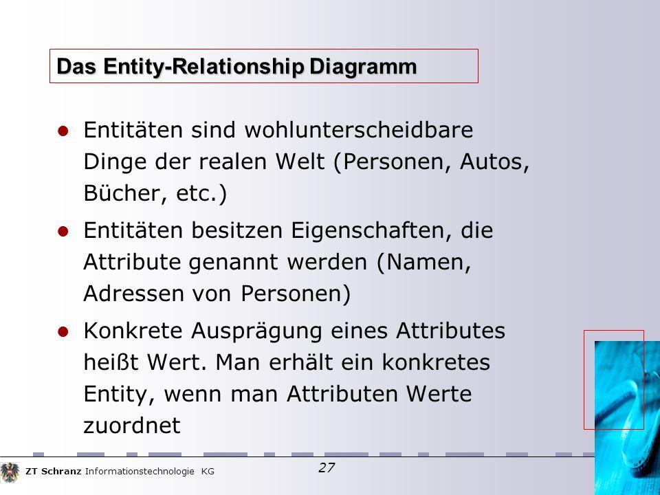 ZT Schranz Informationstechnologie KG 27 Das Entity-Relationship Diagramm Entitäten sind wohlunterscheidbare Dinge der realen Welt (Personen, Autos, Bücher, etc.)  Entitäten besitzen Eigenschaften, die Attribute genannt werden (Namen, Adressen von Personen)  Konkrete Ausprägung eines Attributes heißt Wert.