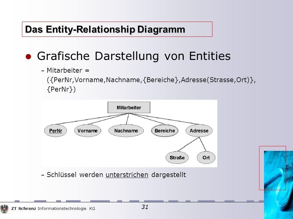 ZT Schranz Informationstechnologie KG 31 Das Entity-Relationship Diagramm Grafische Darstellung von Entities – Mitarbeiter = ({PerNr,Vorname,Nachname,{Bereiche},Adresse(Strasse,Ort)}, {PerNr}) – Schlüssel werden unterstrichen dargestellt
