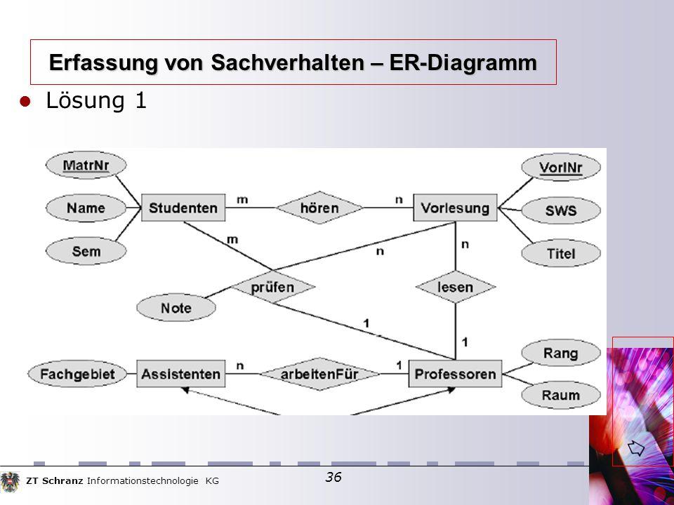 ZT Schranz Informationstechnologie KG 36 Lösung 1 Erfassung von Sachverhalten – ER-Diagramm