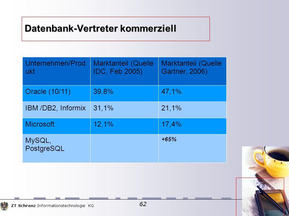 ZT Schranz Informationstechnologie KG 62 Datenbank-Vertreter kommerziell Unternehmen/Prod ukt Marktanteil (Quelle IDC, Feb 2005) Marktanteil (Quelle G