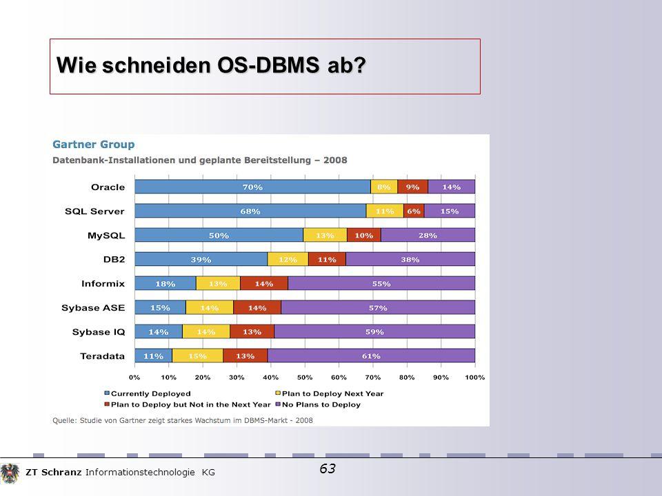 ZT Schranz Informationstechnologie KG 63 Wie schneiden OS-DBMS ab?