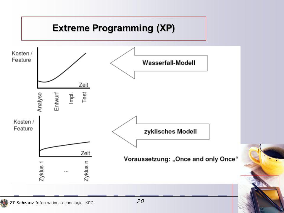 ZT Schranz Informationstechnologie KEG 20 Extreme Programming (XP)