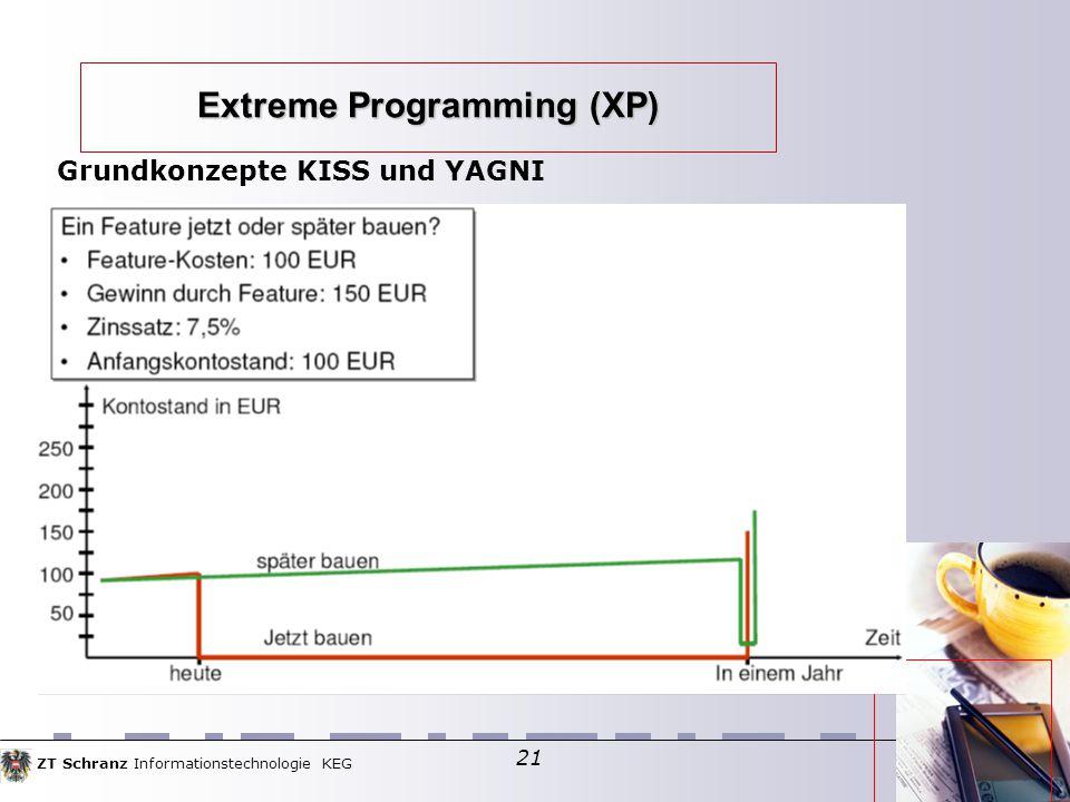 ZT Schranz Informationstechnologie KEG 21 Extreme Programming (XP) Grundkonzepte KISS und YAGNI